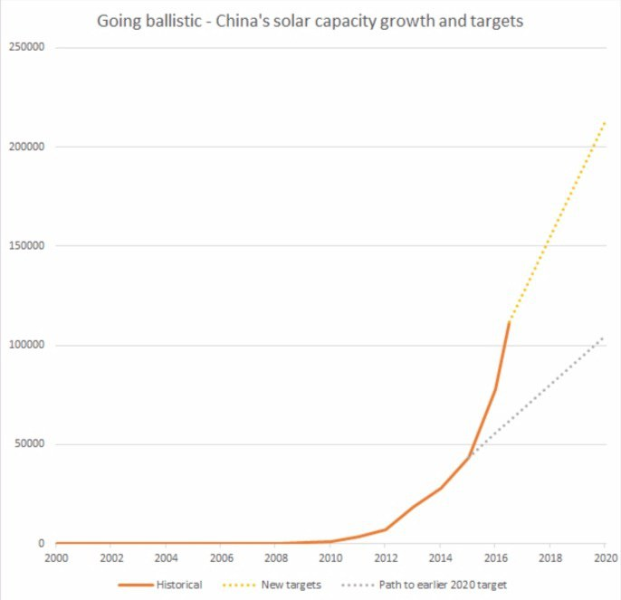 In: China Goes All-Out With Solar | Our Santa Fe River, Inc. | Protecting the Santa Fe River in North Florida