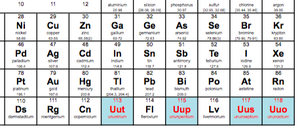Welcome to the table elements 113 115 117 and 118 dont worry little elements youll get some names soon because the iupac has officially initiated the process of formalizing names and symbols for you urtaz