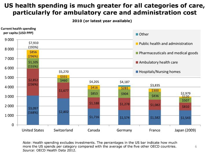u s healthcare spending vs other countries Who country health profile of united states of america provides key statistics, information, news, features and journal articles on the country's public health issues and services.