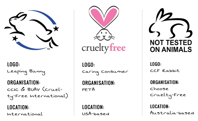 How To Stop Animal Testing By Using
