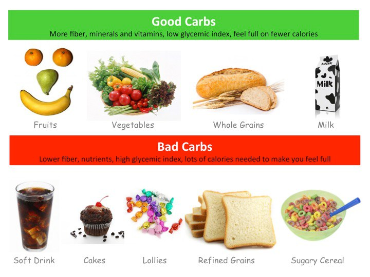 6 Amazing Body Changes When You Give Up Carbs
