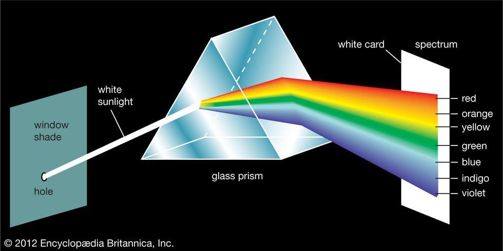exploring color psychology