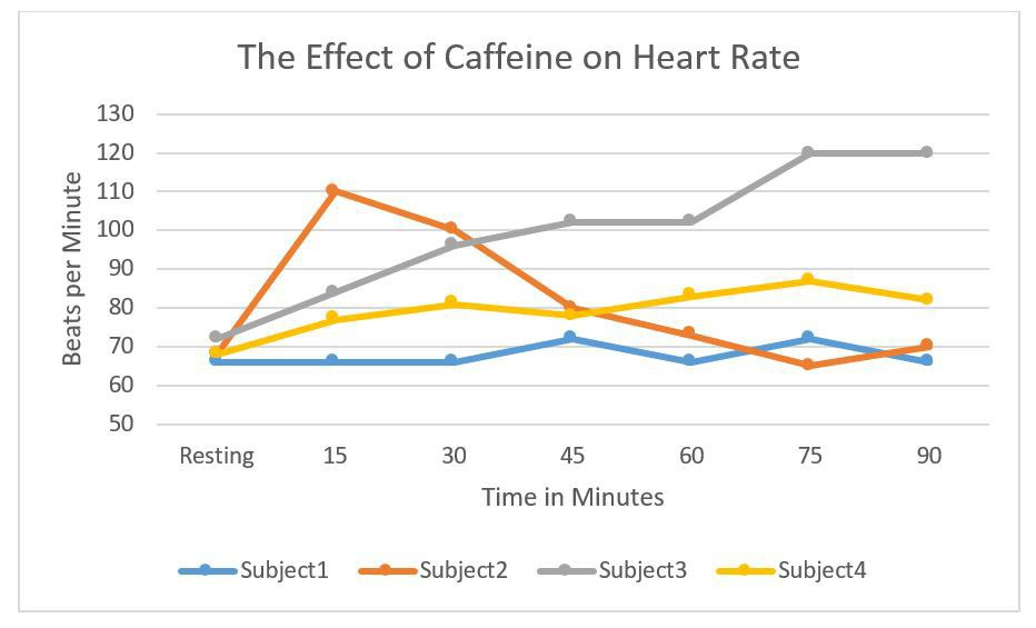 caffeine and blood pressure experiment