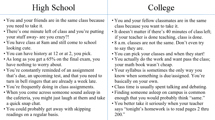 benefit of school vs traditional college essay Online classes vs traditional classes depending on where you live, family responsibilities, full-time or part-time jobs you hold, or what you are studying, you may be able to quickly decide if pursuing an online education is the right choice for you.