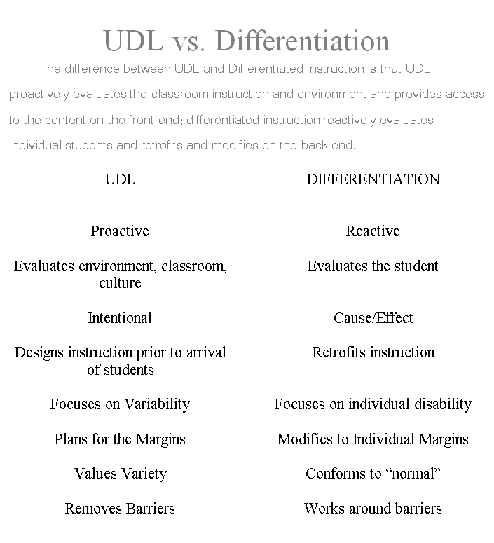 Universal Design For Learning And Learner Variability