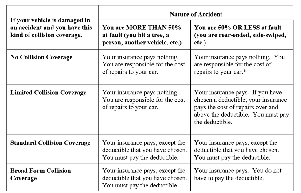 Auto Insurance Explained: Why It's a Waste of Money