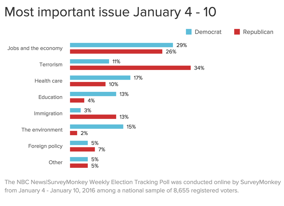 important issue of politics Immigration is the most important 2018 midterm issue for republican voters, according to a national survey released on thursday the kaiser family foundation health tracking poll found that 25% of republicans ranked immigration as the most important midterm issue.