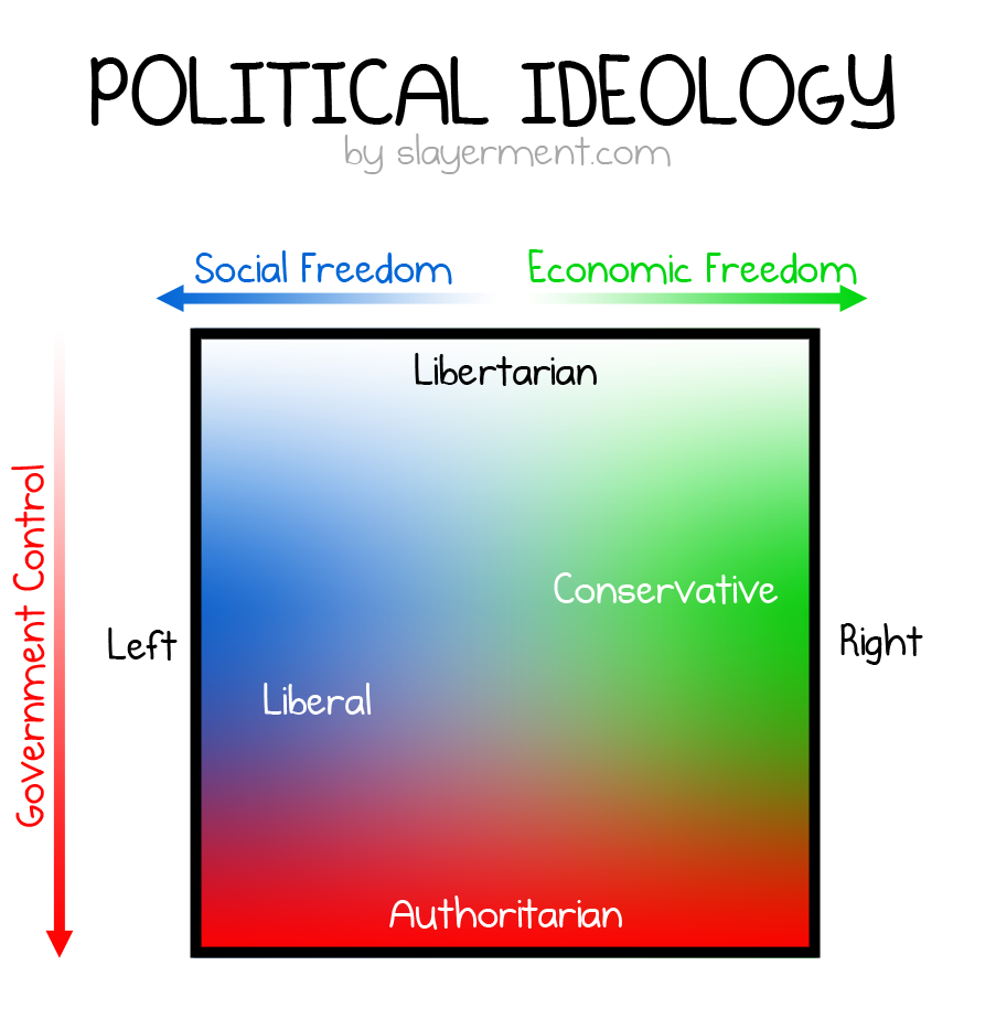 a discussion of the main ideas of libertarianism What is the difference between liberalism and libertarianism but generally they support ideas such as free and fair elections, civil rights, freedom of the press.