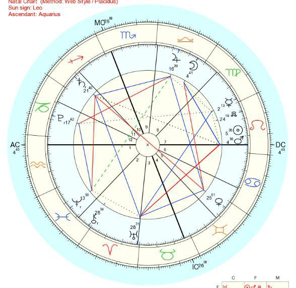 Here We Have A Complete Birth Chart3 The Signs Are Shown In White Outer Part Of Circle Each Glyph Symbol Is Displayed Color