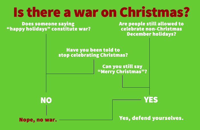 as a christian i cant recall ever feeling as though i was being attacked for celebrating christmas i dont understand why so many things bother other - How Many People Celebrate Christmas
