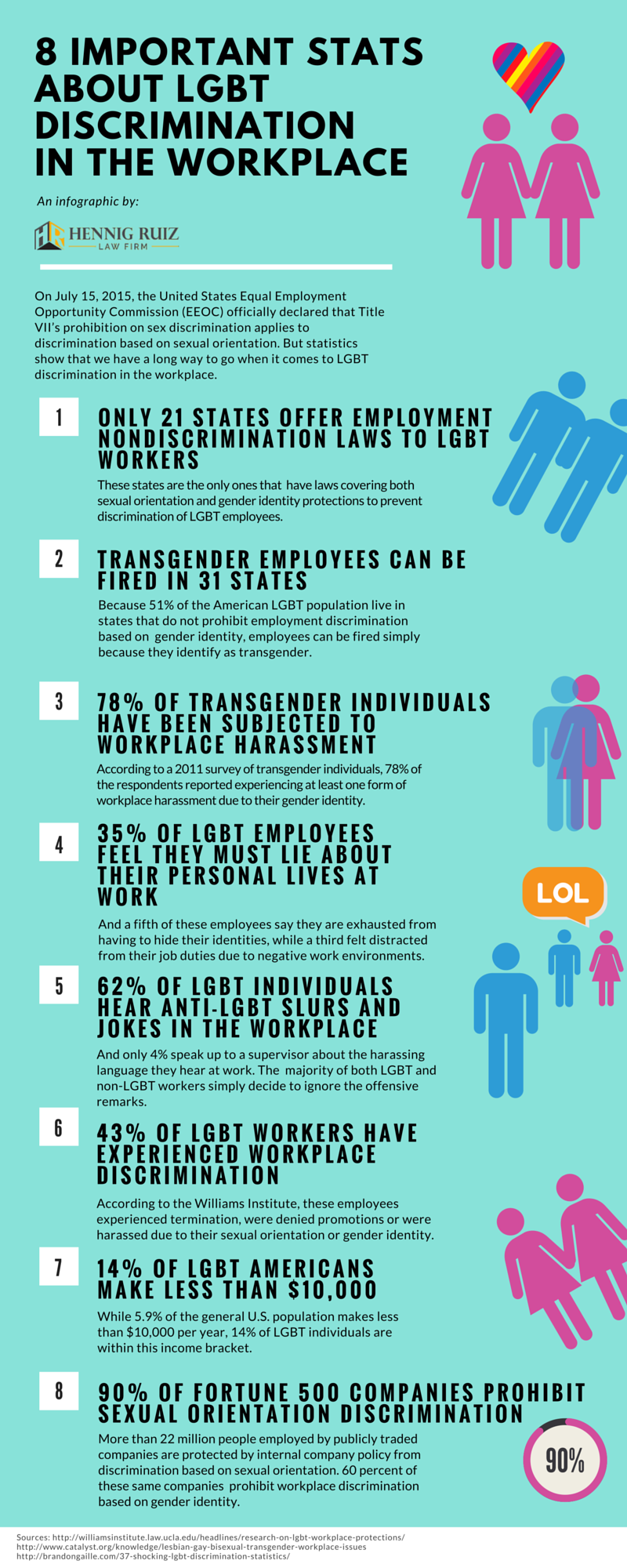 History of sexual orientation discrimination in the workplace