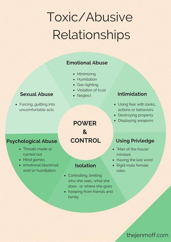 What are the signs of an abusive relationship