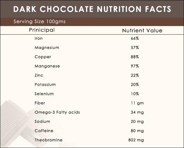 Sugar Graph For Chocolate Milk