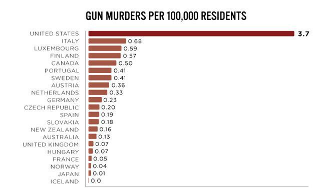 issue of gun violence in united states The mass shooting in roseburg, ore has reignited debate over gun control and gun rights in the united states below are a series of questions drawn from what people have been searching for.