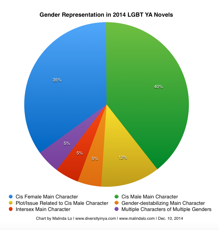 the gender representation of female characters These four studies open the area of female character-development to an the problem of gender under representation and flat an analysis of popular films and tv.