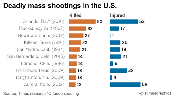 Why America Has The Most Mass Shootings In World History