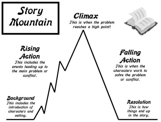 short story outline