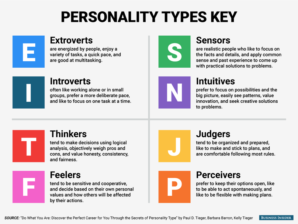 personality types The myers-briggs type indicator (mbti) can help you to understand your personality type read about your strengths and weaknesses.