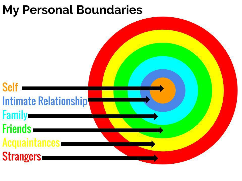 boundaries in counselling The main difference between someone using counselling skills and a qualified and in a counselling setting boundaries are in put into place to outline.