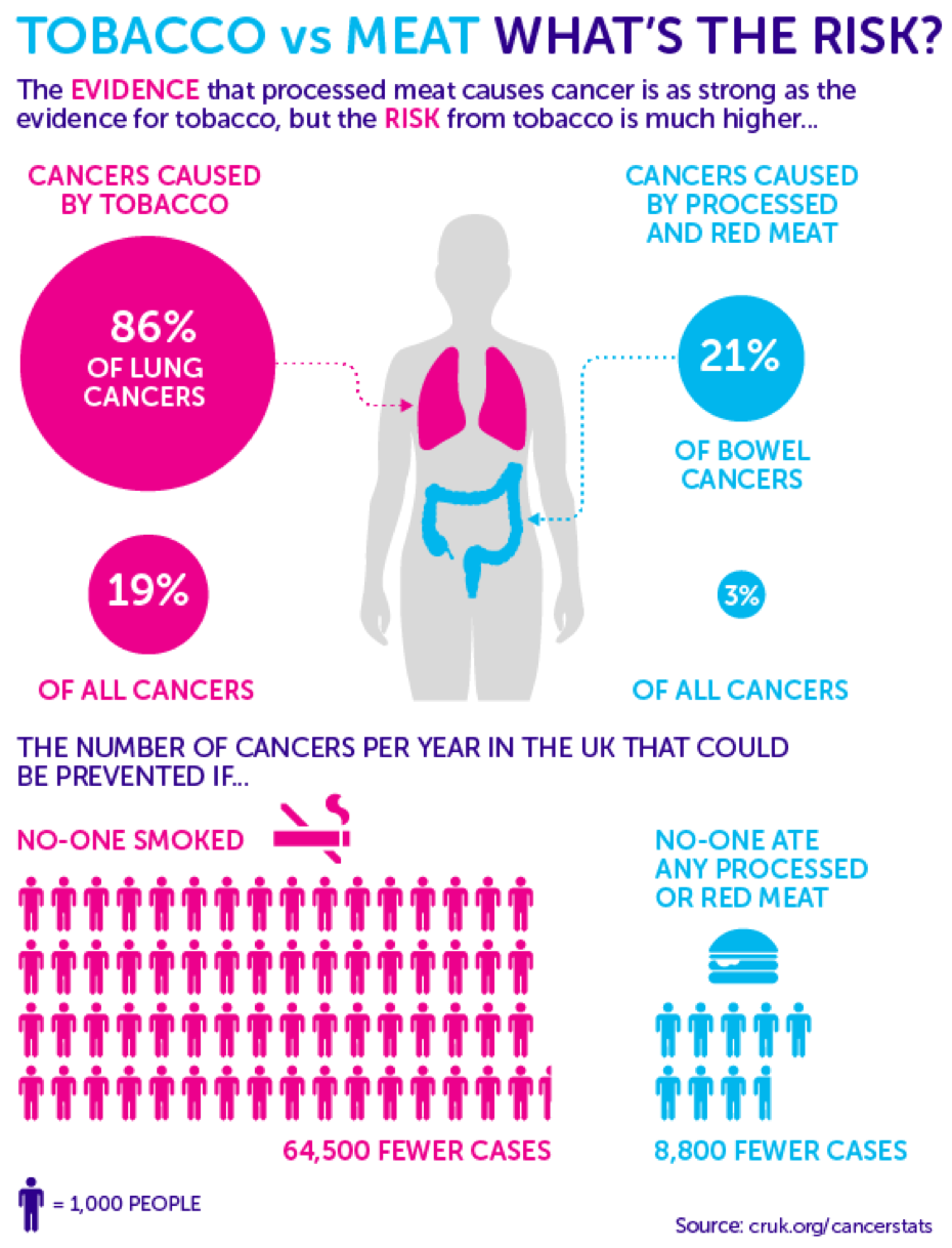 possible causes and treatments for cancer
