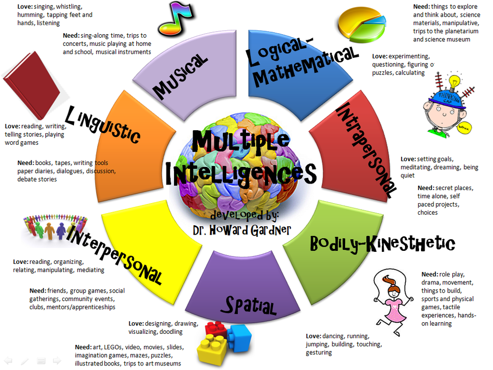 nine types of intelligence The 9 types of intelligence as theorized by gardner in his book called frames of mind: the theory of multiple intelligences, is a great tool to find your individual strengths and weaknesses.