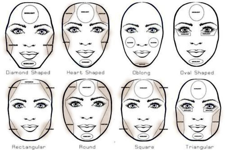 Know How to Put Makeup on Your Face?