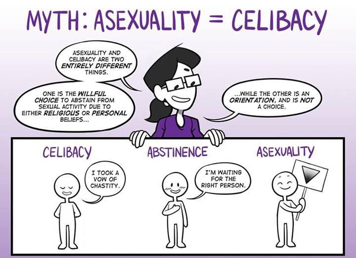 What does it mean if a person is asexual