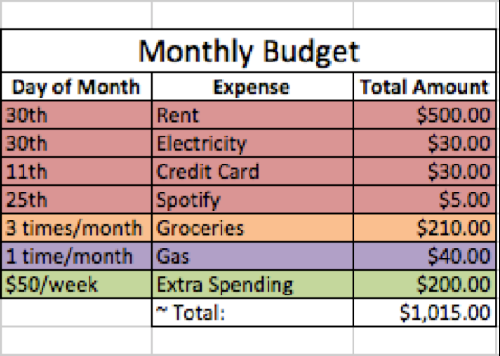 how to create a work budget online