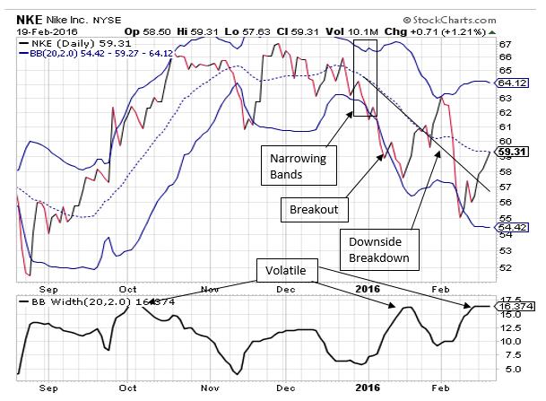 analysis of nike inc Stock analysis for nike inc (nke:new york) including stock price, stock chart, company news, key statistics, fundamentals and company profile.