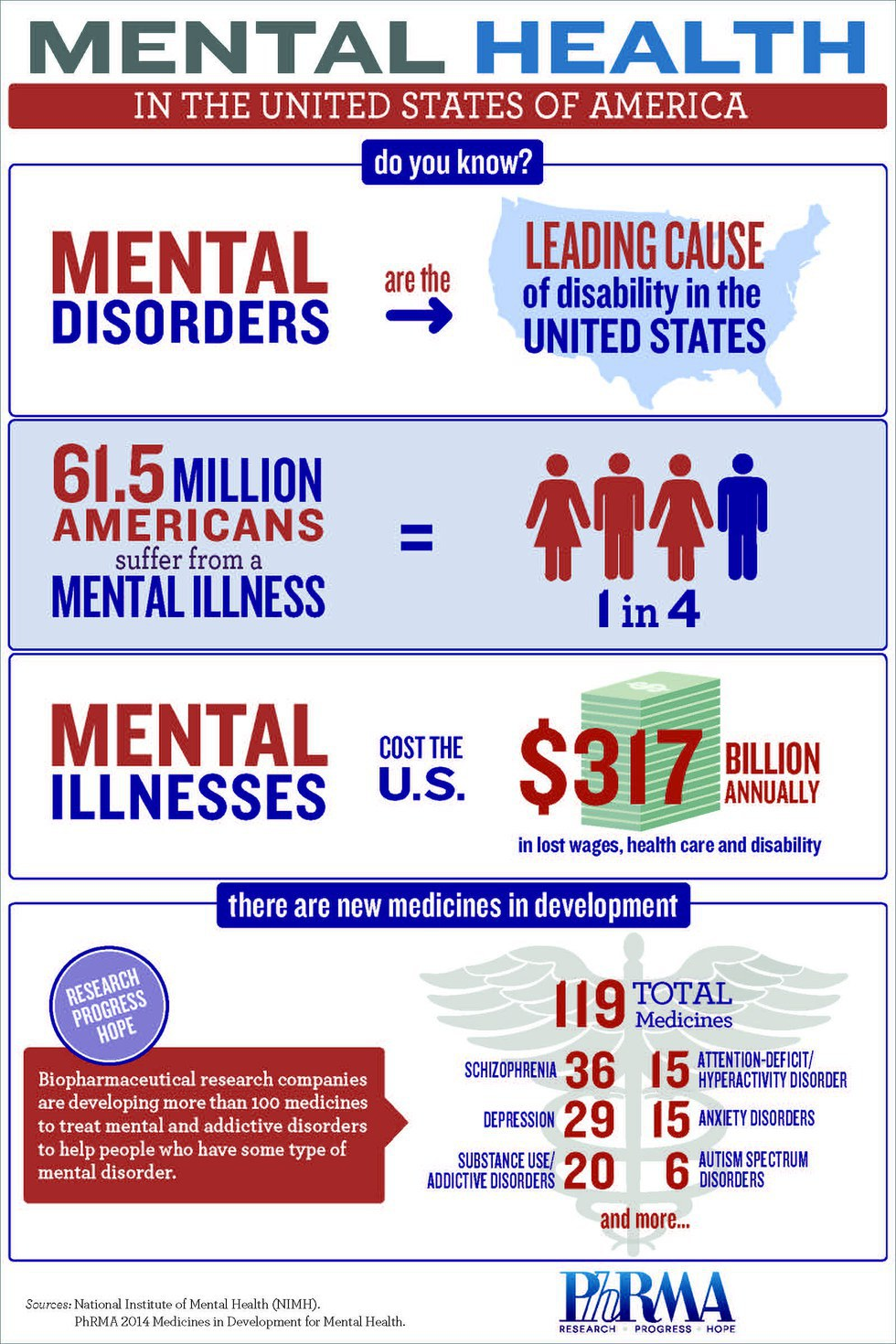 Let S Talk About Mental Illness