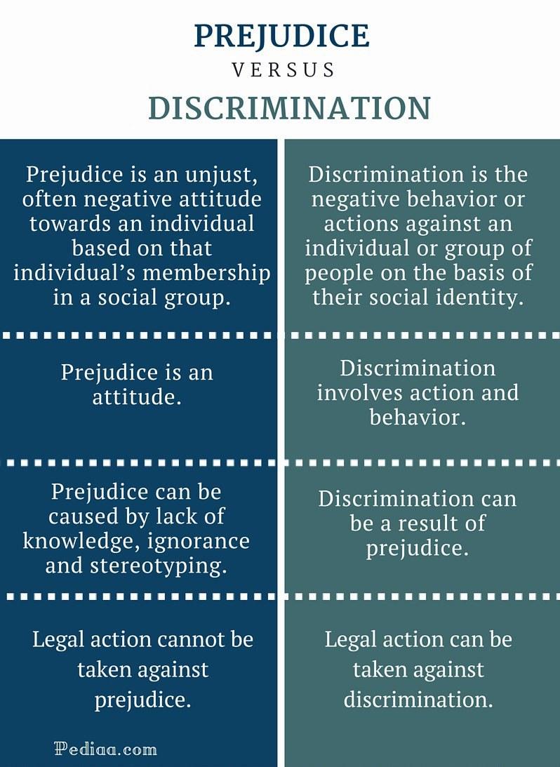 prejudice and discrimination 4 essay