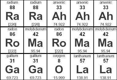 7 science jokes science majors will appreciate who knew lady gaga was inspired by the periodic table even though the chemical symbol of arsenic is as the sound ah certainly fits the chemical urtaz Gallery