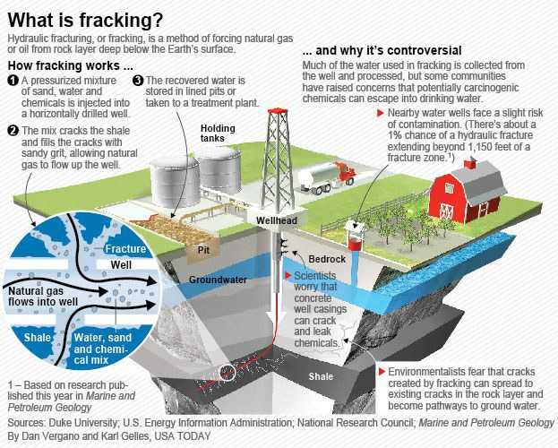 fracking greenhouse gas and water The 2005 energy policy act exempted fracking from the safe drinking water act–this regulatory exclusion is methane and greenhouse-gas footprint of natural.
