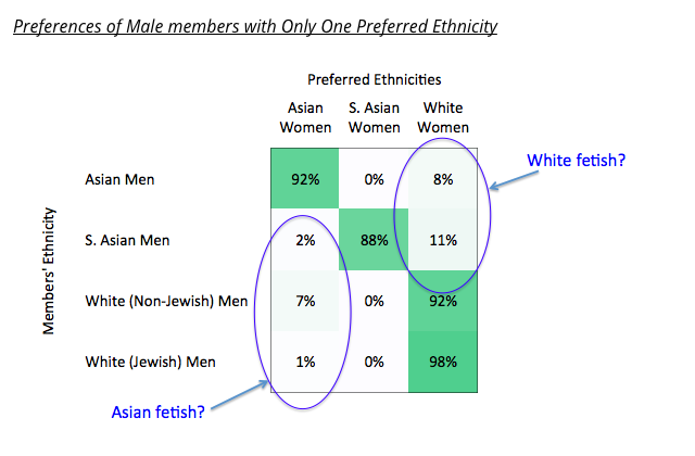 Dating apps promote racial discrimination study says