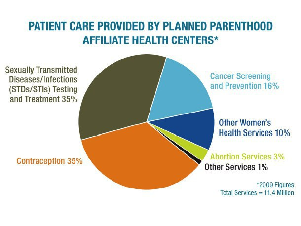 why is planned parenthood important