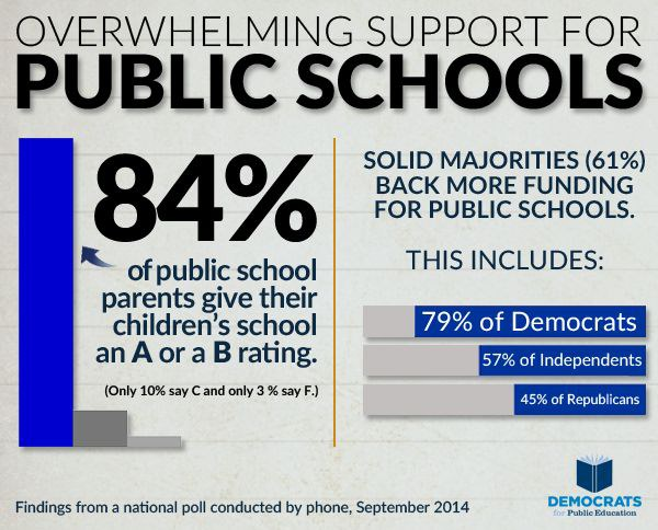public school education failure According to the us department of education, some 57 percent of the 12 million school-aged americans in 1870 were enrolled in public elementary or secondary schools, though only about 60 percent of those enrolled attended school on any given day and the average school year was 132 days.