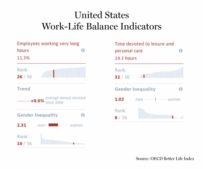 Statistics Us Shaved Statistics Us Shaved How The U S