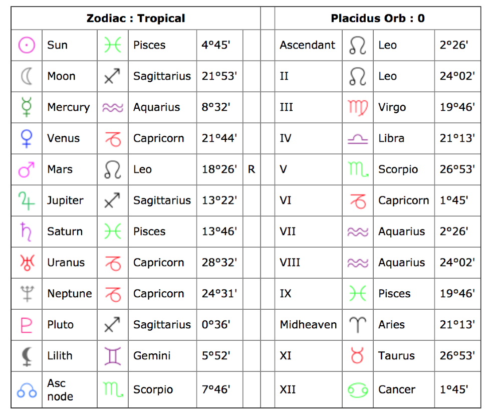 Zodiac birth date chart image collections free any chart examples zodiac birth date chart images free any chart examples zodiac birth date chart choice image free nvjuhfo Gallery