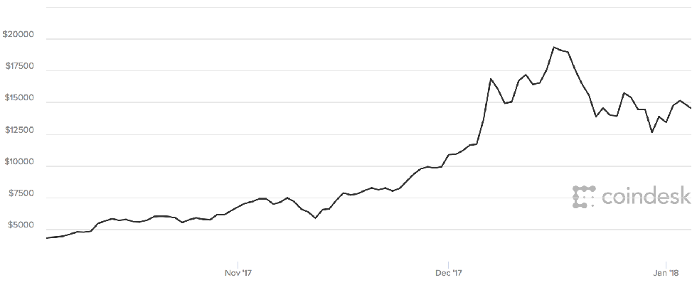 Bitcoin mining what to buy how to mine and is it worth it the value of bitcoin soared in 2017 but had a volatile end to the yearcoindesk ccuart Images