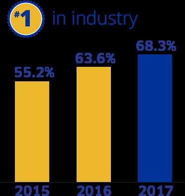 #1 in industry - 2015: 55.2% - 2016: 63.6% - 2017: 68.3%