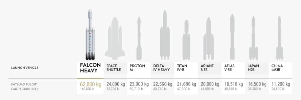 Image result for falcon heavy launch