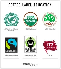 Label education: Coffee - Because Health