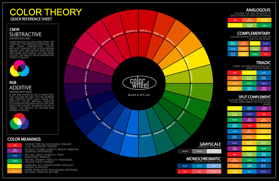 How To Combine Colors Together By The Wheel Spectrum