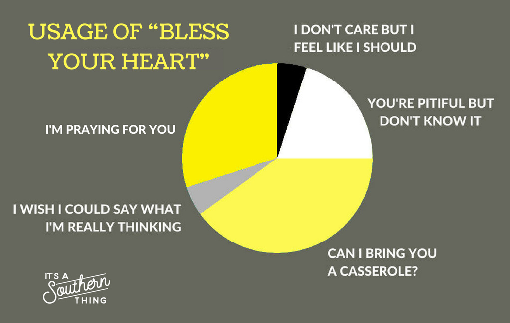 Bless your heart' is all about the tone - It's a Southern Thing