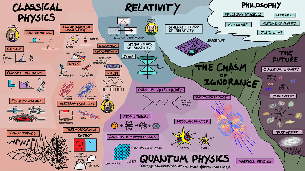 Everything We Know About Physics in One Neat Infographic