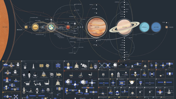Massive Poster Details Humanity's Missions Through the Universe So Far