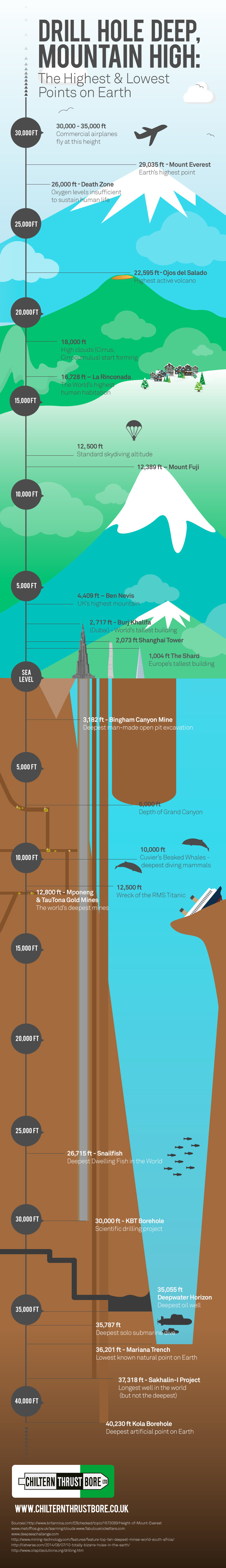 The Highest And Lowest Points On Earth Tropopause To Cross Section Diagram For Pinterest Mount Fuji 12389 Ft 37762 M