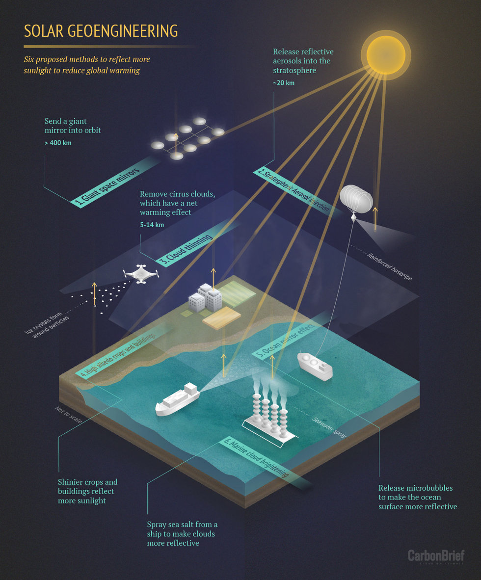 Solar Geoengineering May Not Cool The Oceans Study Says Melt It Off Circuit Challenge Of 90 Pinterest Harnessing A Volcano
