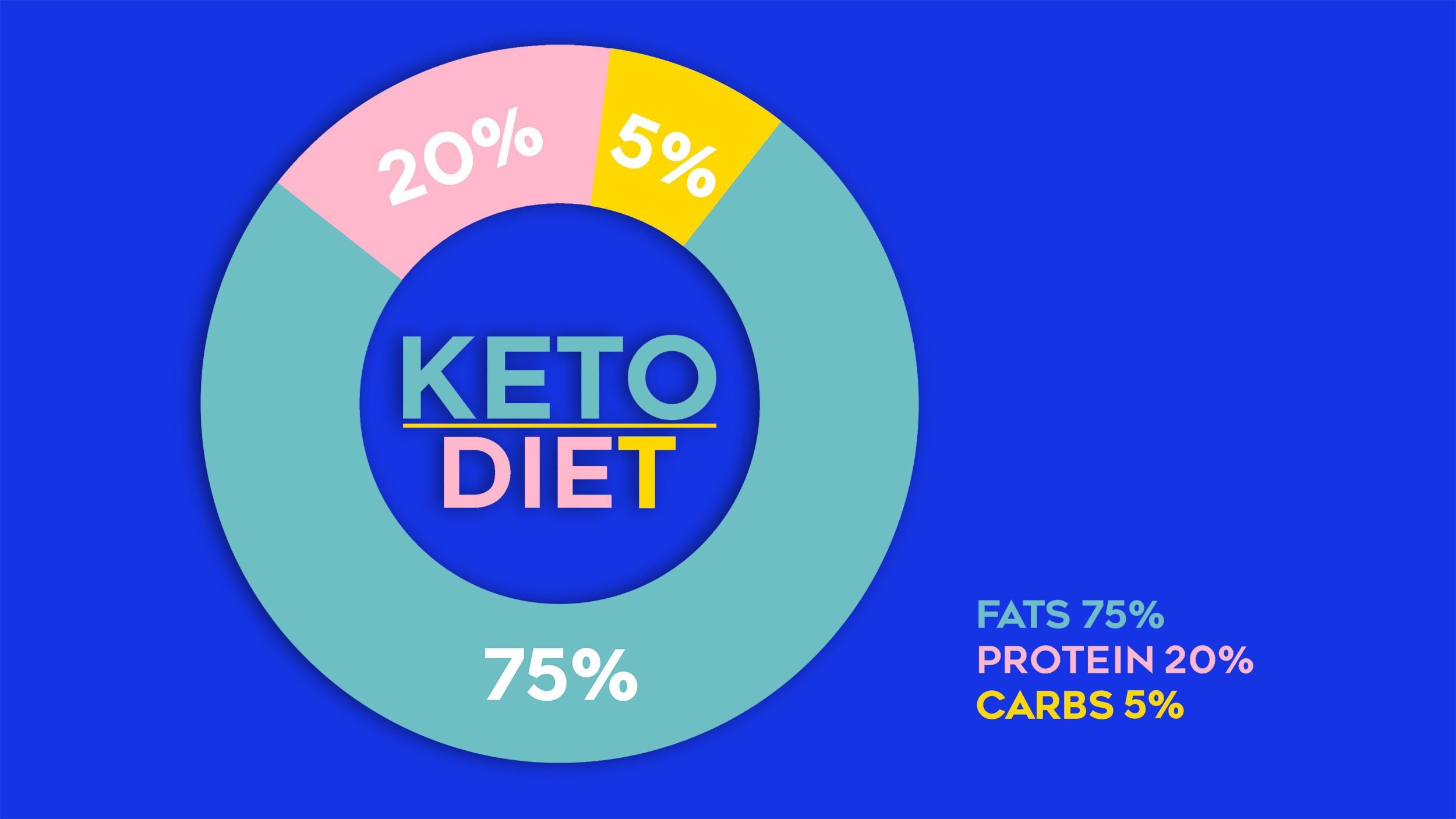 4 keto diet variations: Do they work?
