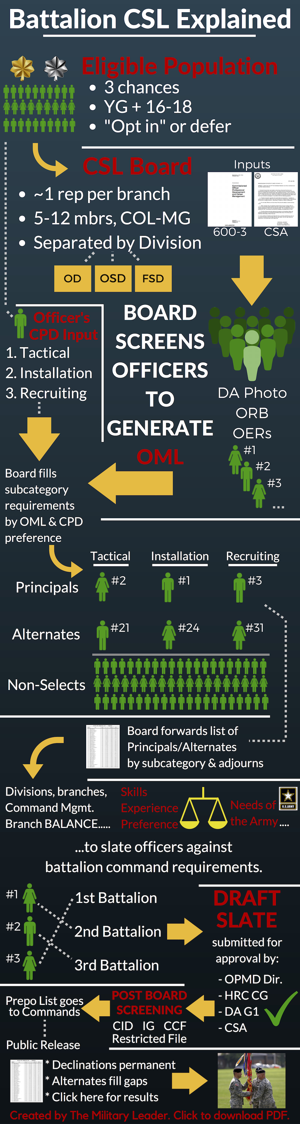 Making Sense Of The Army's Battalion Command Selection